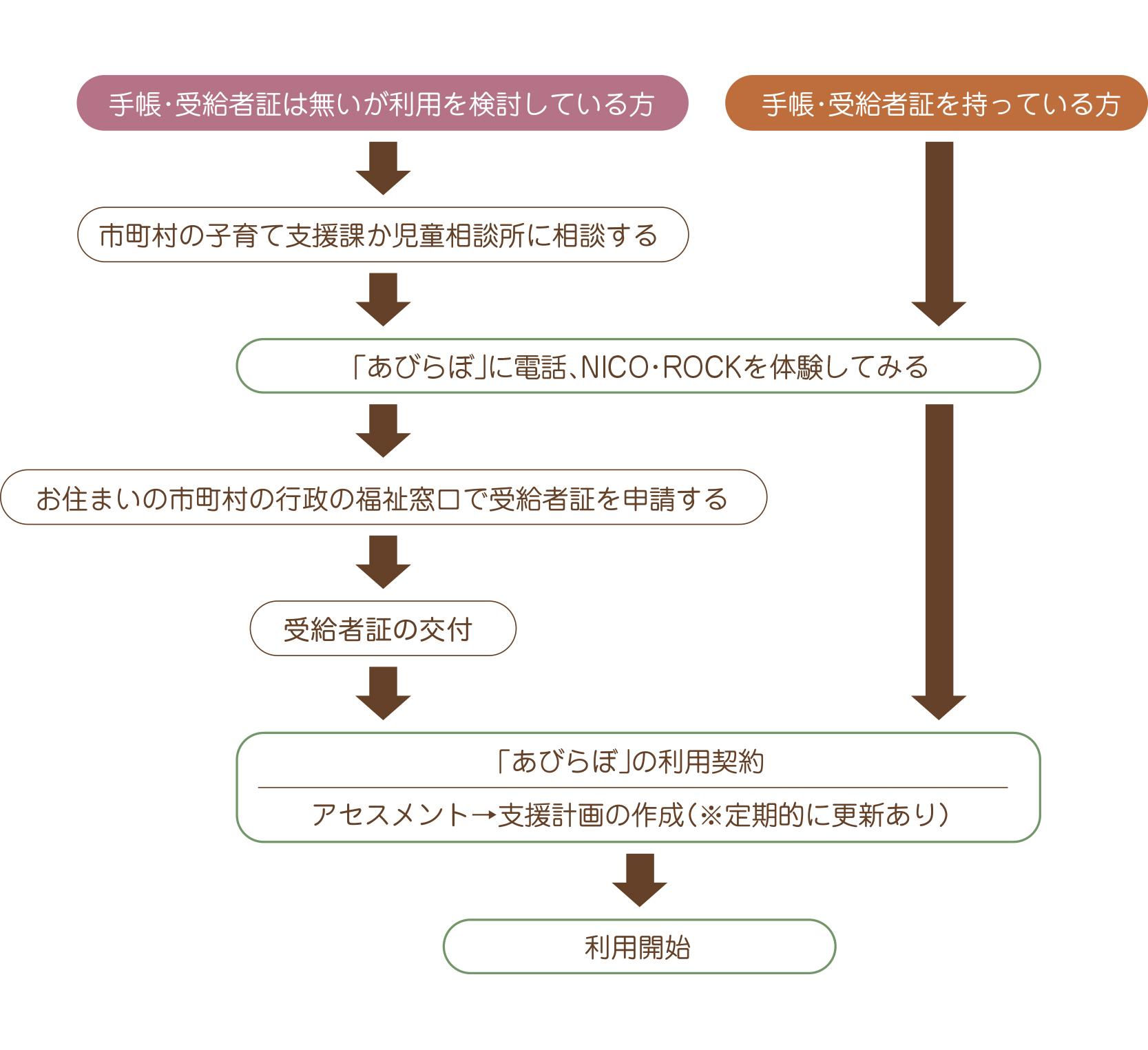 イメージ図/ご利用の流れ